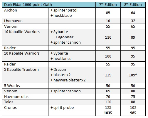 Dark Eldar oath list