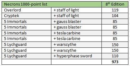 Necron list